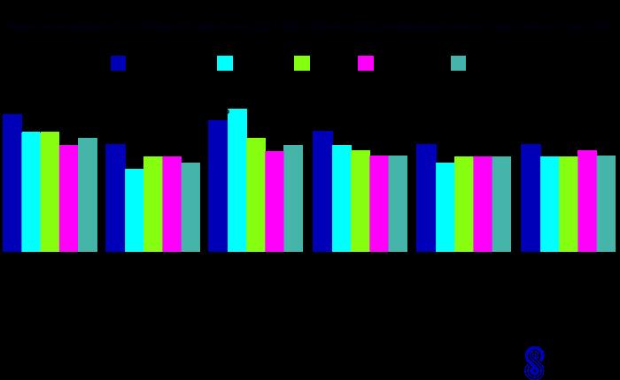 average annual b2b marketers churn