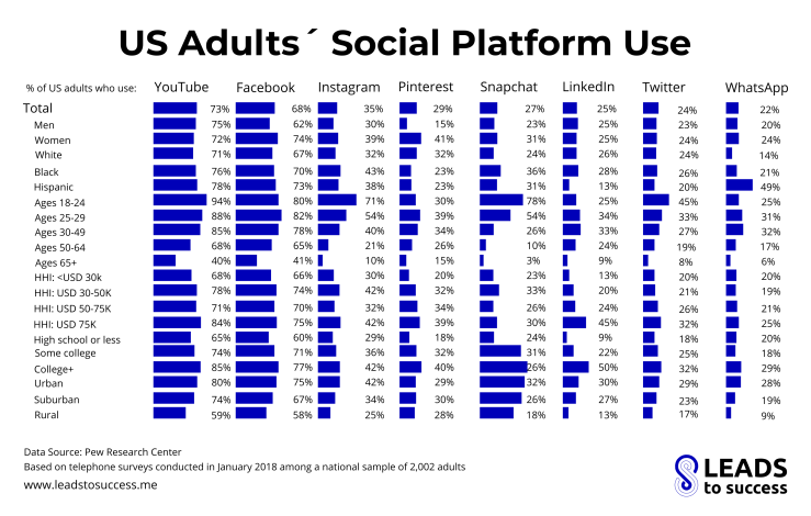 us adults social platform use