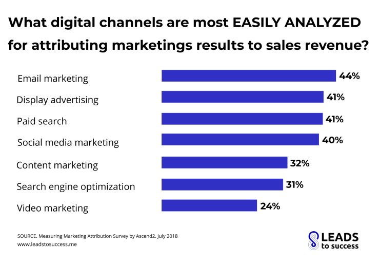 what digital channels are most easily analyzed for attributing marketing results to sales revenue