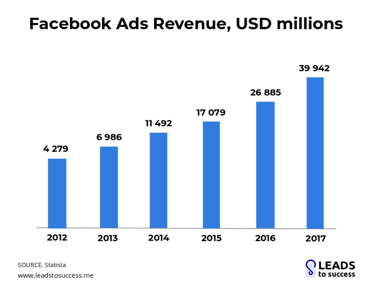 Facebook ads revenues
