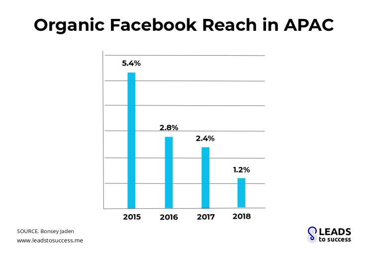 Organic Facebook reach in APAC