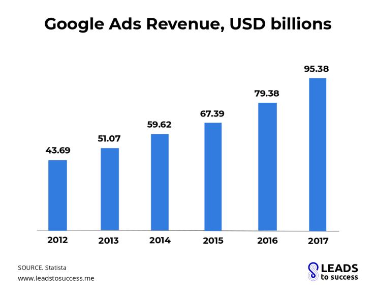 Google ads revenues