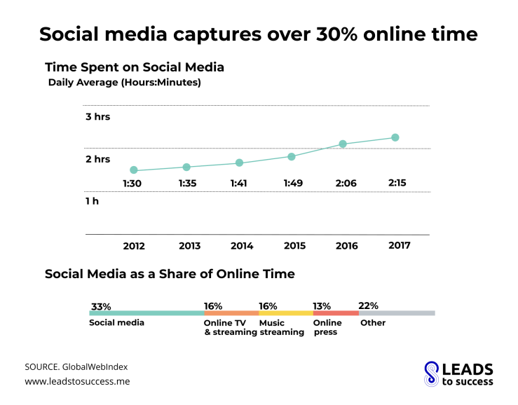 Social media captures over 30 online time